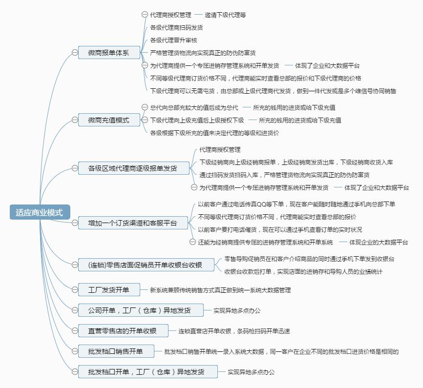 微商订单管理系统构架图